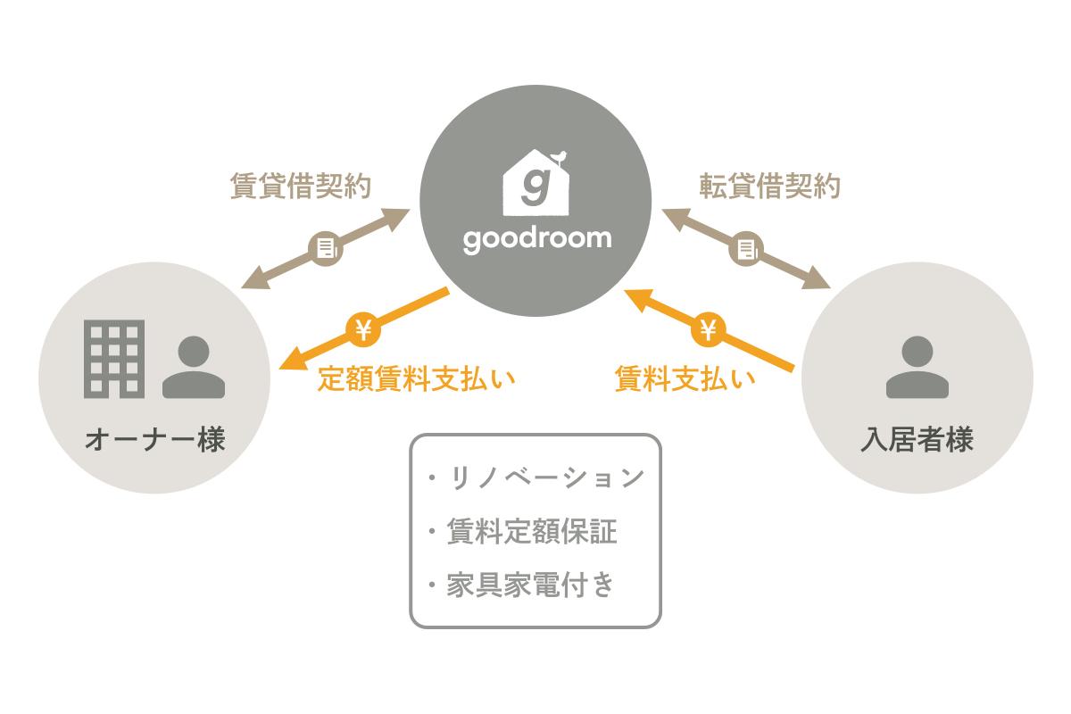 グッドルームの仕組み|安心の賃料保証、1部屋から可能