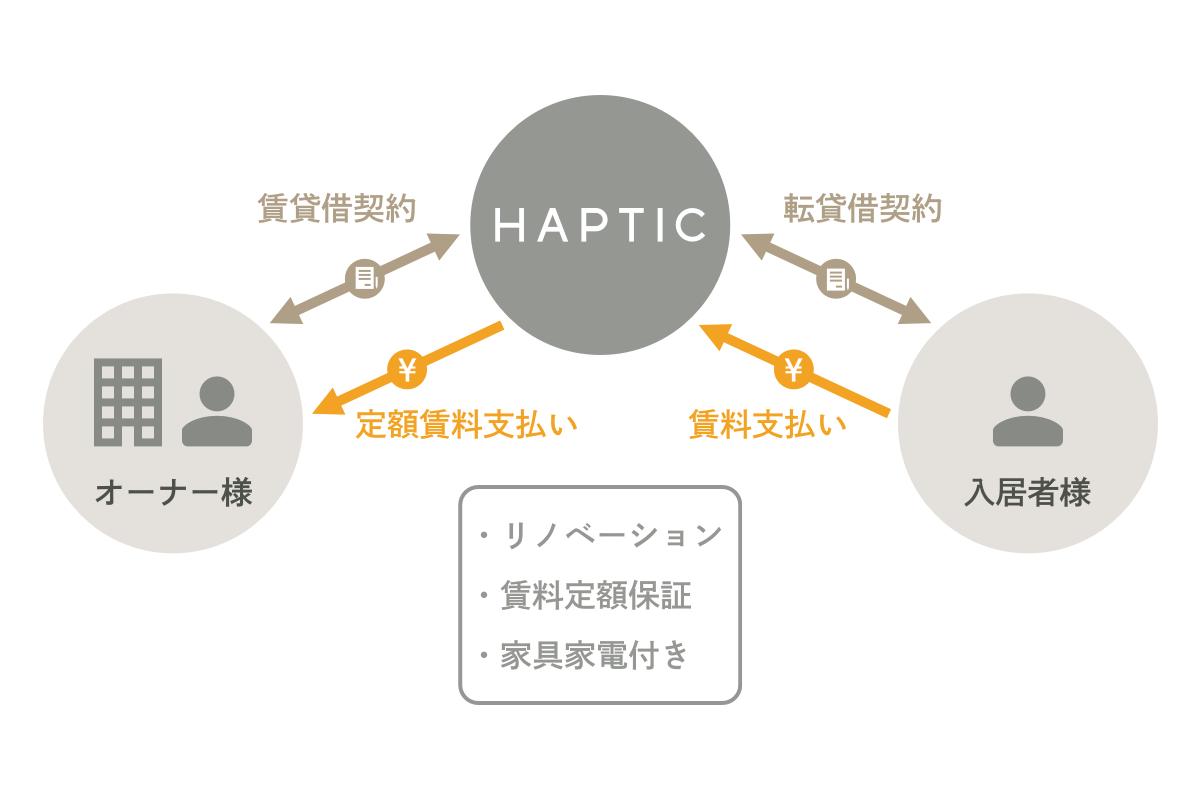 ハプティックのシステム 安心の賃料保証、1部屋から可能