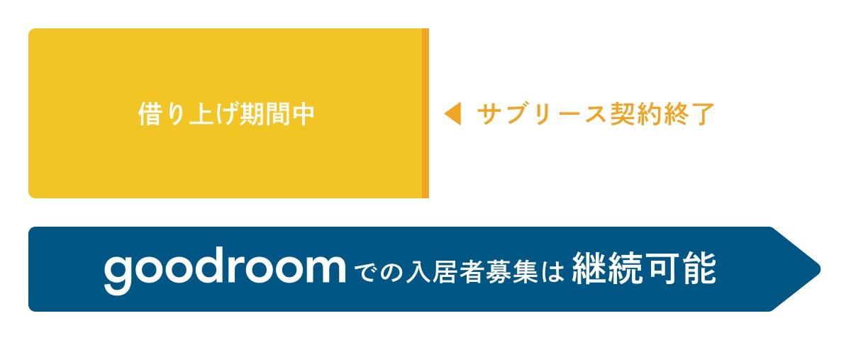 goodroomでの入居者募集は継続可能です|借り上げ期間後もgoodroomで募集可能