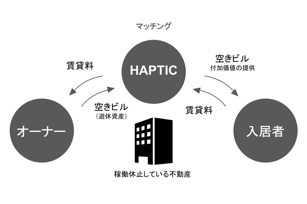 ハプティックのシステム 初期費用を短期間で回収できます
