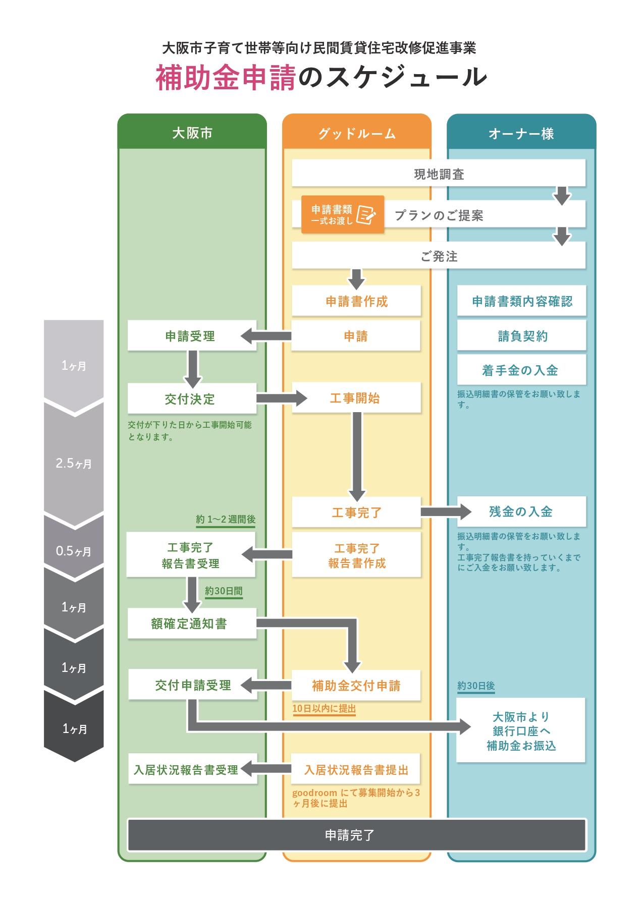 大阪市リノベーション補助金スケジュール