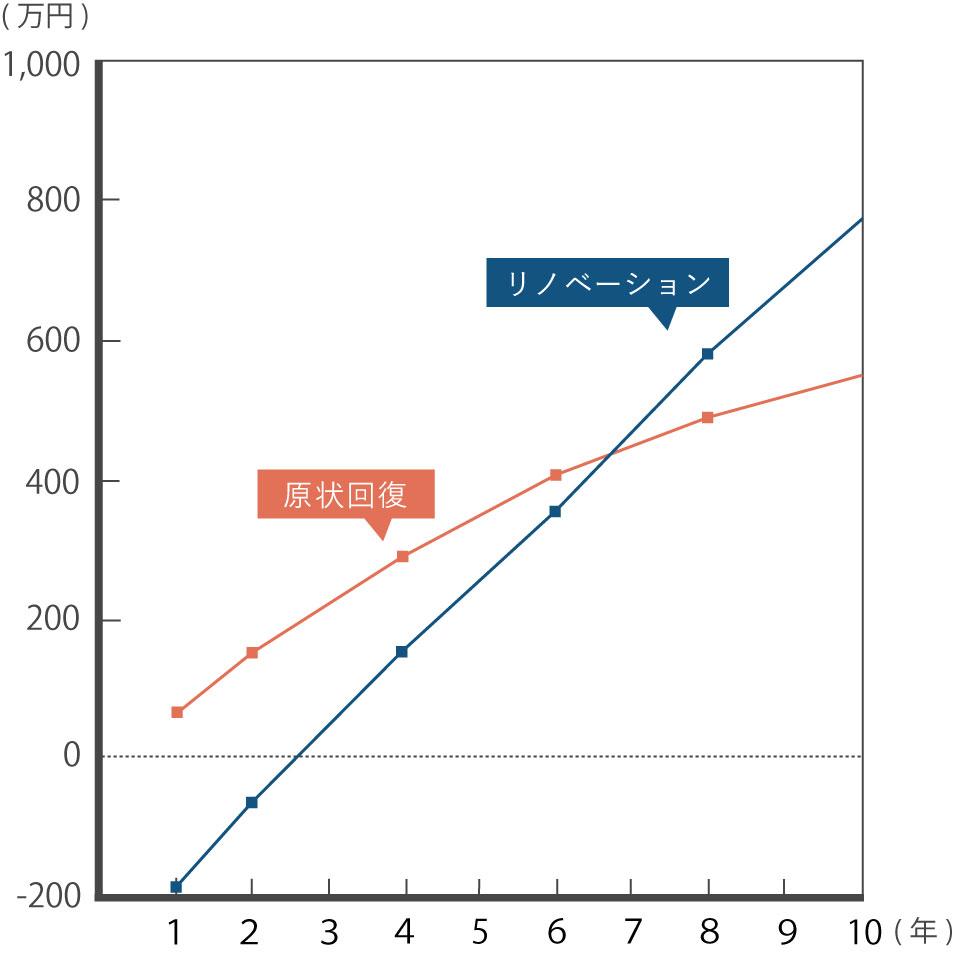 年数による累積収入の比較