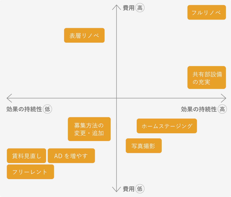 (図)空室対策を考える