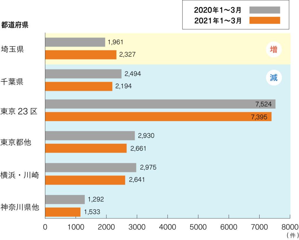 昨年と今年の繁忙期のお引越し件数の変化